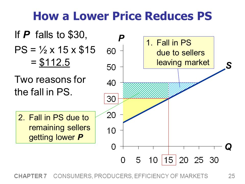 25 CHAPTER 7 CONSUMERS, PRODUCERS, EFFICIENCY OF MARKETS P Q How a Lower Price Reduces PS If P falls to $30, PS = ½ x 15 x $15 = $112.5 Two reasons fo