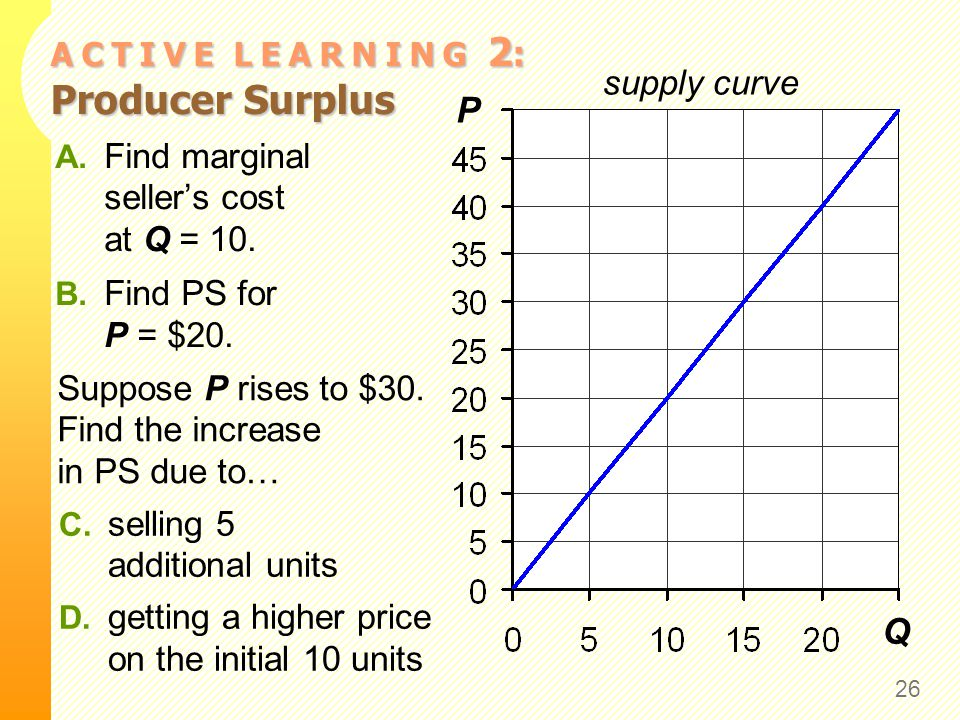A C T I V E L E A R N I N G 2 : Producer Surplus 26 P Q supply curve A. Find marginal seller's cost at Q = 10. B. Find PS for P = $20. Suppose P rises