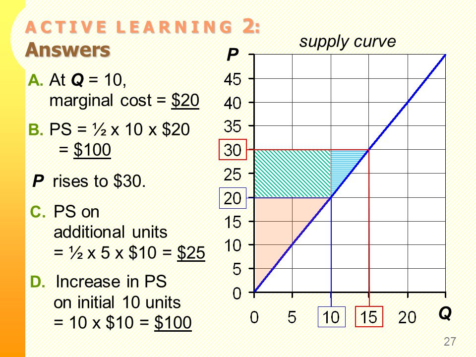 A C T I V E L E A R N I N G 2 : Answers 27 P Q supply curve A. At Q = 10, marginal cost = $20 B. PS = ½ x 10 x $20 = $100 P rises to $30. C. PS on add