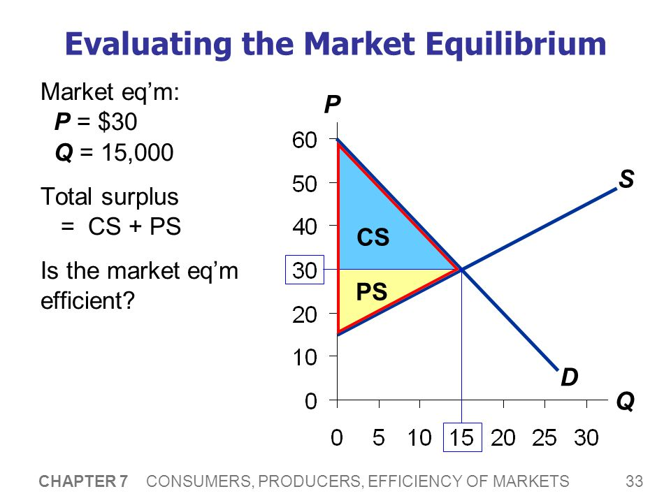 33 CHAPTER 7 CONSUMERS, PRODUCERS, EFFICIENCY OF MARKETS Evaluating the Market Equilibrium Market eq'm: P = $30 Q = 15,000 Total surplus = CS + PS Is