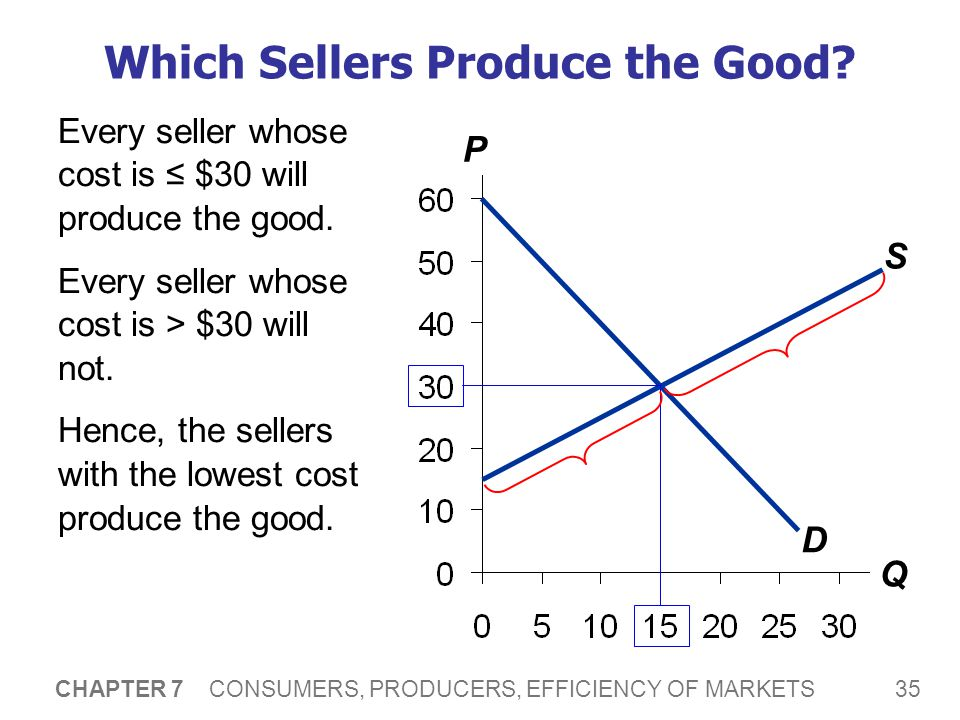 35 CHAPTER 7 CONSUMERS, PRODUCERS, EFFICIENCY OF MARKETS Which Sellers Produce the Good? P Q S D Every seller whose cost is ≤ $30 will produce the goo