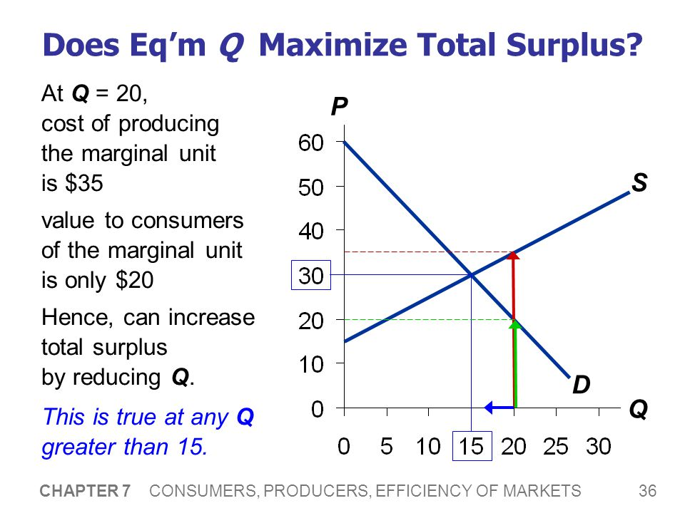 36 CHAPTER 7 CONSUMERS, PRODUCERS, EFFICIENCY OF MARKETS Does Eq'm Q Maximize Total Surplus? P Q S D At Q = 20, cost of producing the marginal unit is