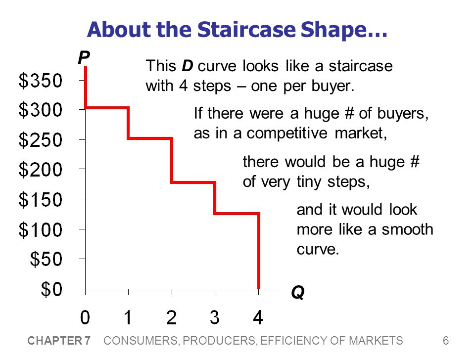 6 CHAPTER 7 CONSUMERS, PRODUCERS, EFFICIENCY OF MARKETS About the Staircase Shape… This D curve looks like a staircase with 4 steps – one per buyer. P