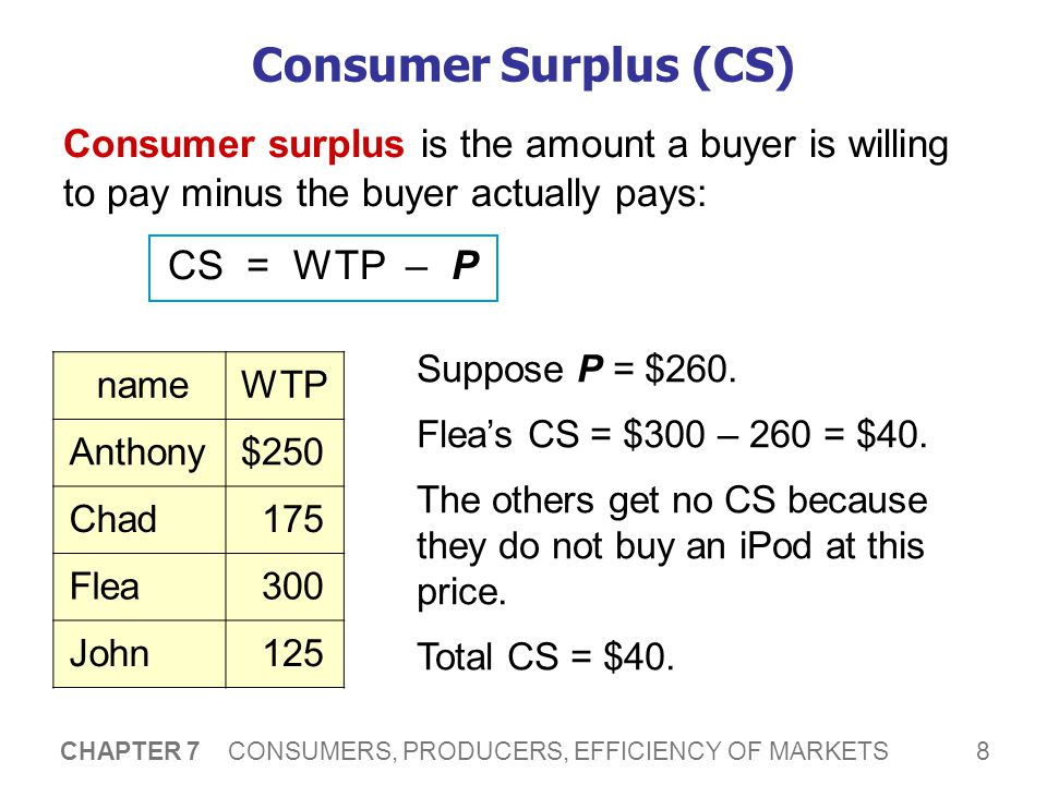 8 CHAPTER 7 CONSUMERS, PRODUCERS, EFFICIENCY OF MARKETS Consumer Surplus (CS) Consumer surplus is the amount a buyer is willing to pay minus the buyer