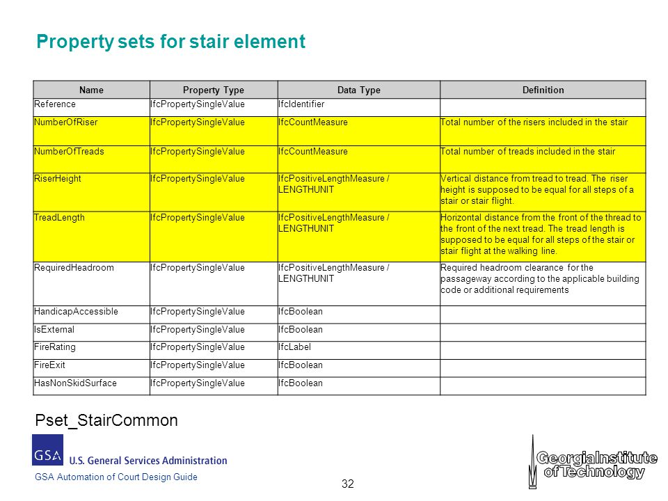 GSA Automation of Court Design Guide 32 Property sets for stair element NameProperty TypeData TypeDefinition ReferenceIfcPropertySingleValueIfcIdentifier NumberOfRiserIfcPropertySingleValueIfcCountMeasureTotal number of the risers included in the stair NumberOfTreadsIfcPropertySingleValueIfcCountMeasureTotal number of treads included in the stair RiserHeightIfcPropertySingleValueIfcPositiveLengthMeasure / LENGTHUNIT Vertical distance from tread to tread.