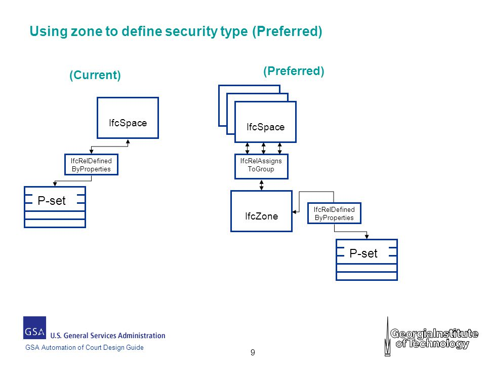 GSA Automation of Court Design Guide 9 Using zone to define security type (Preferred) (Current) (Preferred) IfcSpace IfcZone IfcRelAssigns ToGroup IfcSpace IfcRelDefined ByProperties IfcSpace P-set IfcRelDefined ByProperties