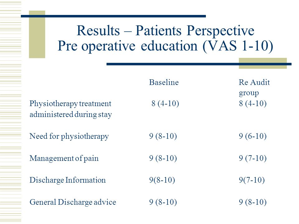 Results – Patients Perspective Pre operative education (VAS 1-10) BaselineRe Audit group Physiotherapy treatment 8 (4-10)8 (4-10) administered during stay Need for physiotherapy9 (8-10)9 (6-10) Management of pain 9 (8-10)9 (7-10) Discharge Information9(8-10)9(7-10) General Discharge advice9 (8-10)9 (8-10)