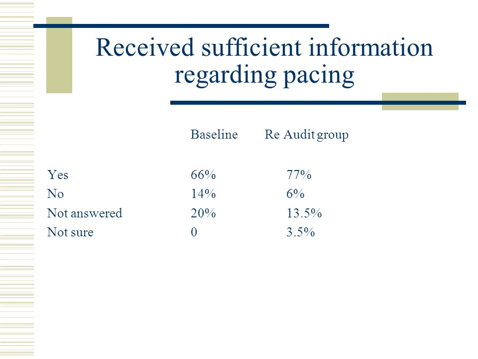 Received sufficient information regarding pacing Baseline Re Audit group Yes66%77% No14%6% Not answered20%13.5% Not sure03.5%