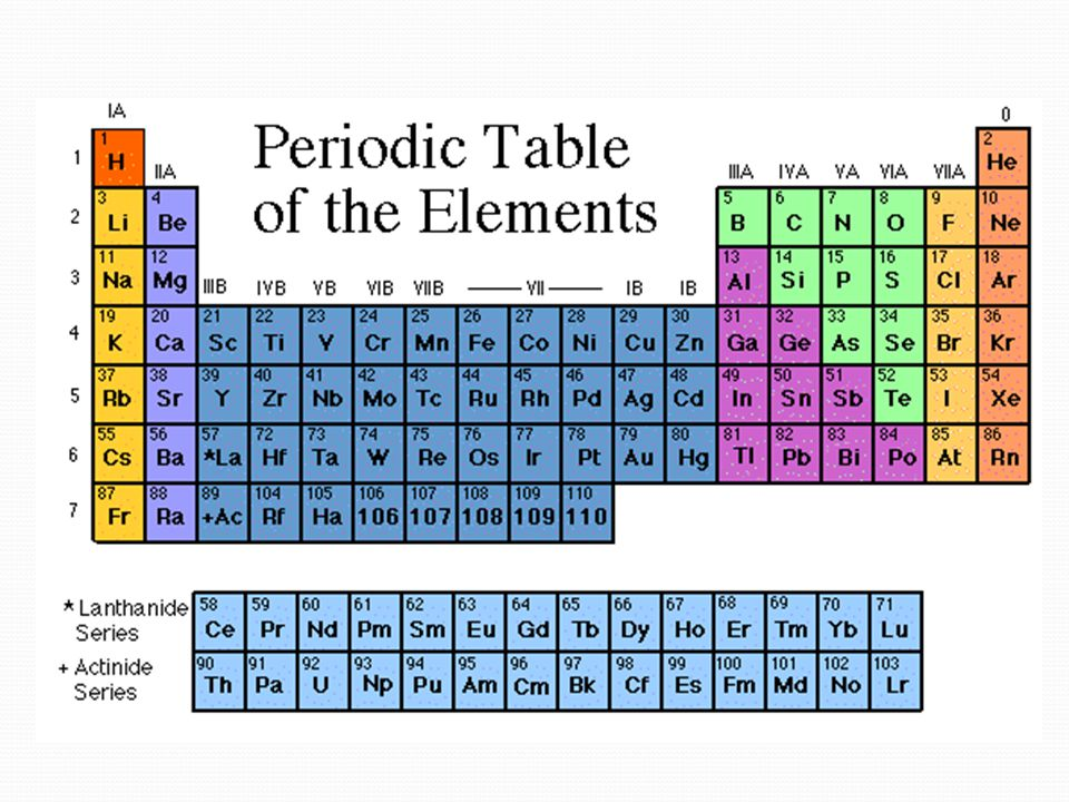 The Father of the Periodic Table Dimitri Mendeleev _______________was the first scientist to notice the relationship between the __________ _______________was the first scientist to notice the relationship between the __________ Arranged his periodic table by ________ _______ Arranged his periodic table by ________ _______ Said properties of ___________elements could be predicted by the properties of elements around the missing element Said properties of ___________elements could be predicted by the properties of elements around the missing element _________later discovered that the periodic nature of the elements was associated with_________ _________, not atomic mass _________later discovered that the periodic nature of the elements was associated with_________ _________, not atomic mass Mendeleev elements atomic mass unknown Moseley atomic number
