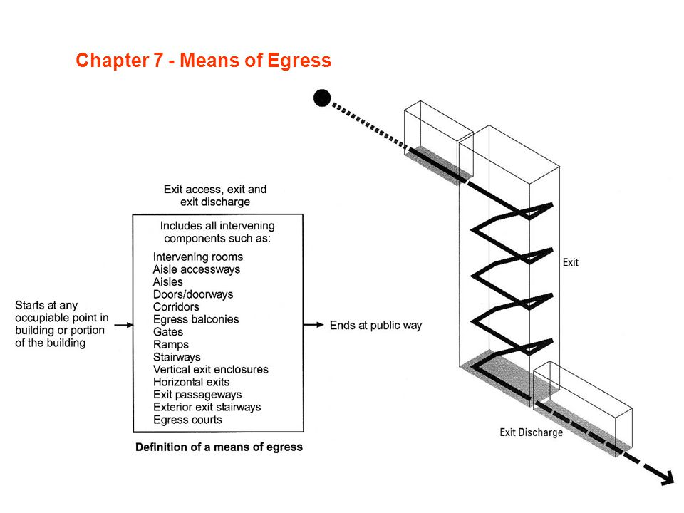 Chapter 7 - Means of Egress