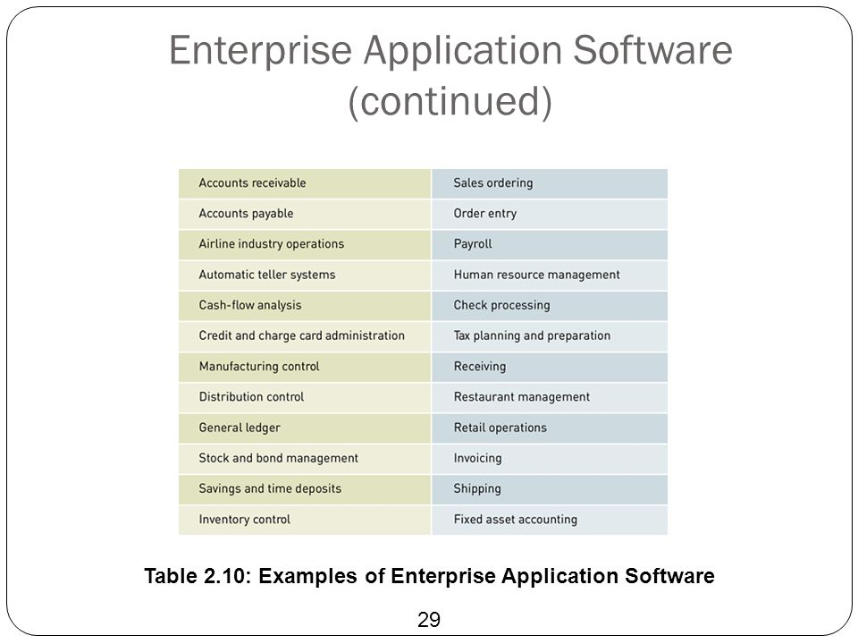 Enterprise Application Software (continued) 29 Table 2.10: Examples of Enterprise Application Software
