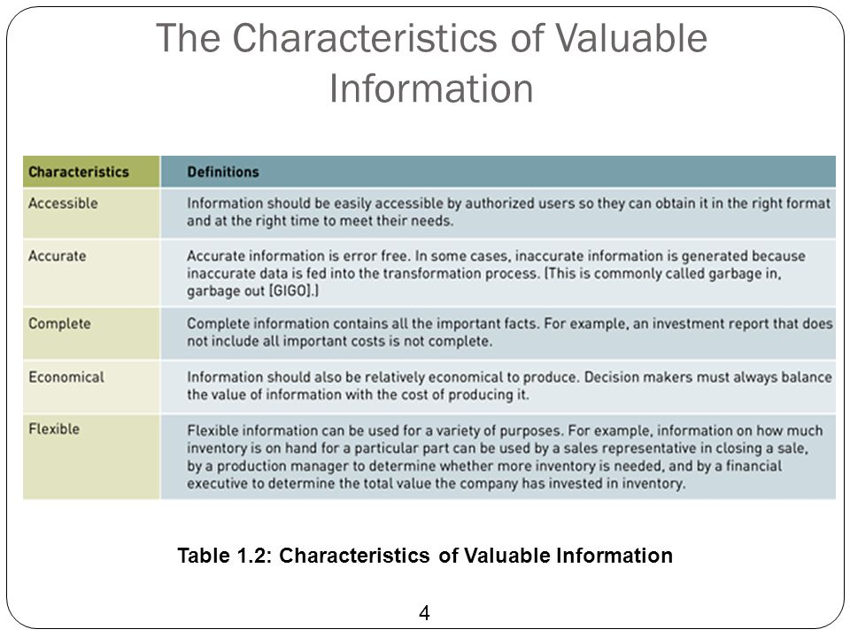 The Characteristics of Valuable Information 4 Table 1.2: Characteristics of Valuable Information