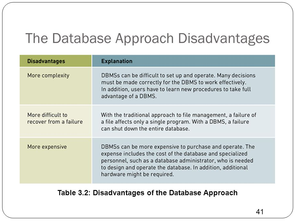 The Database Approach Disadvantages 41 Table 3.2: Disadvantages of the Database Approach
