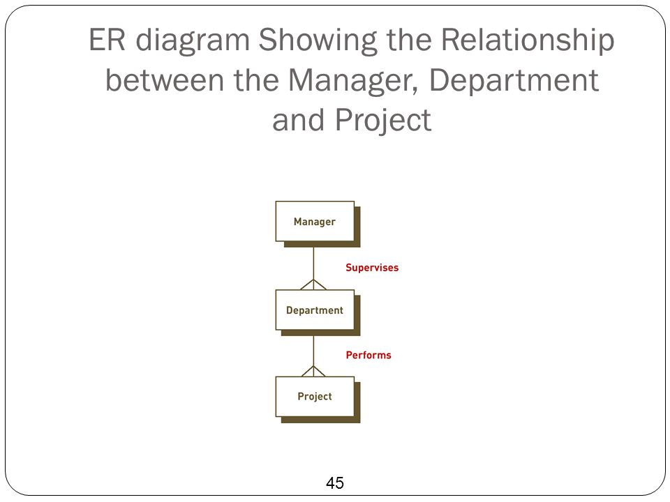 ER diagram Showing the Relationship between the Manager, Department and Project 45