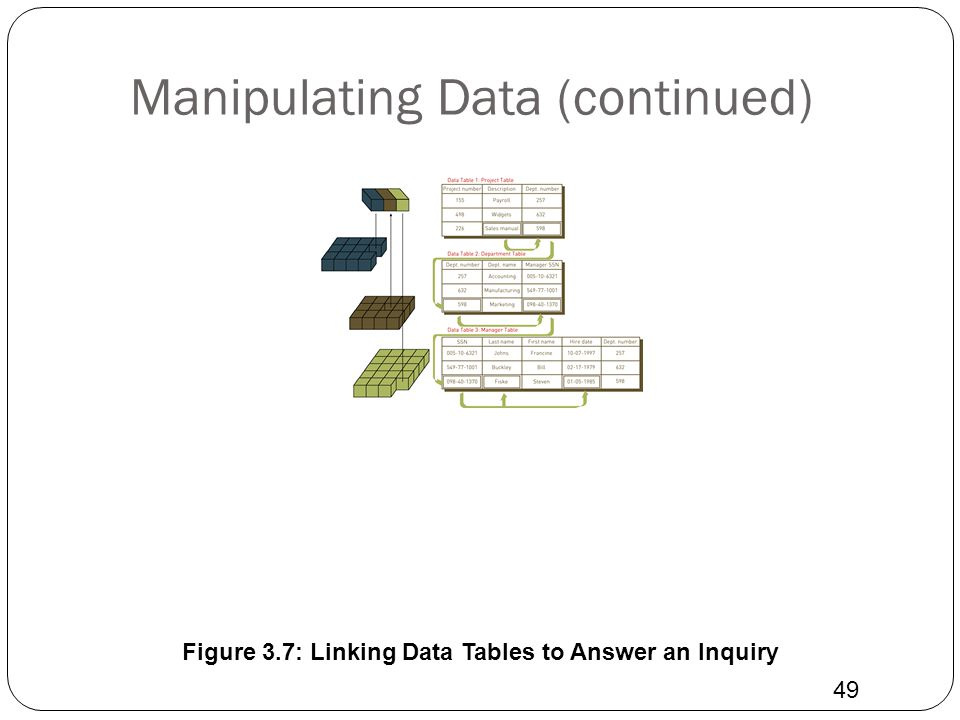 Manipulating Data (continued) 49 Figure 3.7: Linking Data Tables to Answer an Inquiry