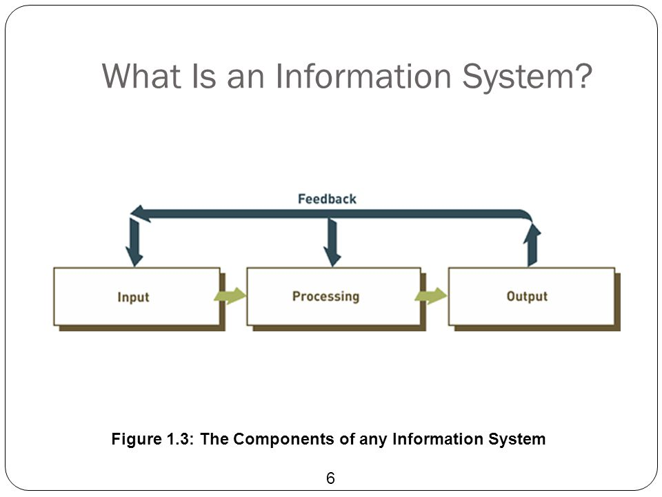 What Is an Information System? 6 Figure 1.3: The Components of any Information System