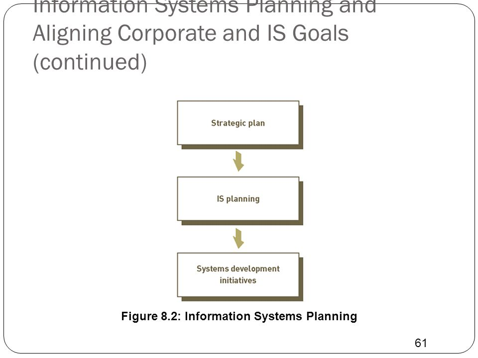 Information Systems Planning and Aligning Corporate and IS Goals (continued) 61 Figure 8.2: Information Systems Planning