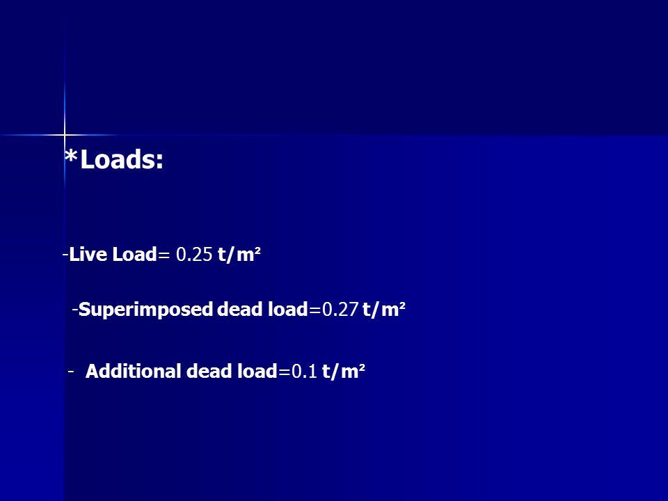 *Loads: -Superimposed dead load=0.27 t/m ² -Live Load= 0.25 t/m ² - Additional dead load=0.1 t/m ²