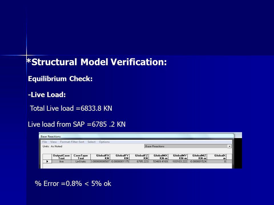 *Structural Model Verification: Equilibrium Check: -Live Load: Total Live load =6833.8 KN Live load from SAP =6785.2 KN % Error =0.8% < 5% ok