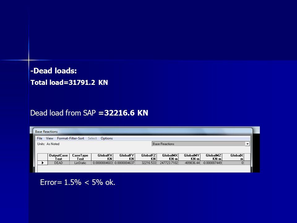 -Dead loads: Total load=31791.2 KN Dead load from SAP =32216.6 KN Error= 1.5% < 5% ok.