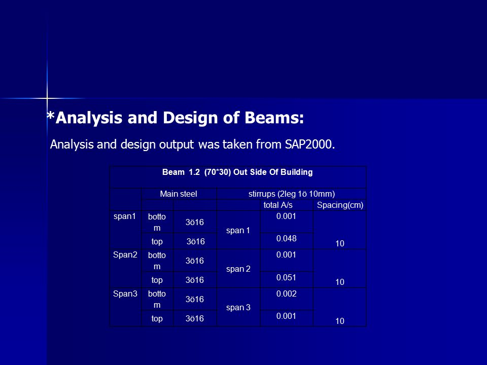 *Analysis and Design of Beams: Analysis and design output was taken from SAP2000. Beam 1.2 (70*30) Out Side Of Building Main steelstirrups (2leg 1ö 10