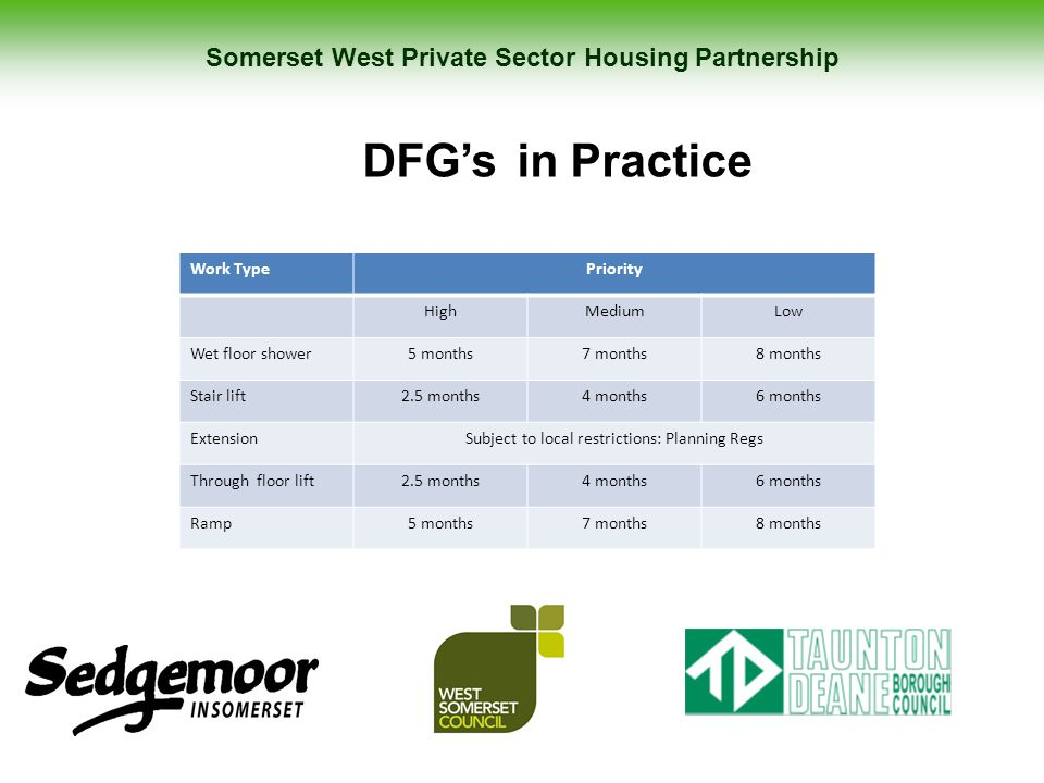 Somerset West Private Sector Housing Partnership DFG's in Practice Work TypePriority HighMediumLow Wet floor shower5 months7 months8 months Stair lift