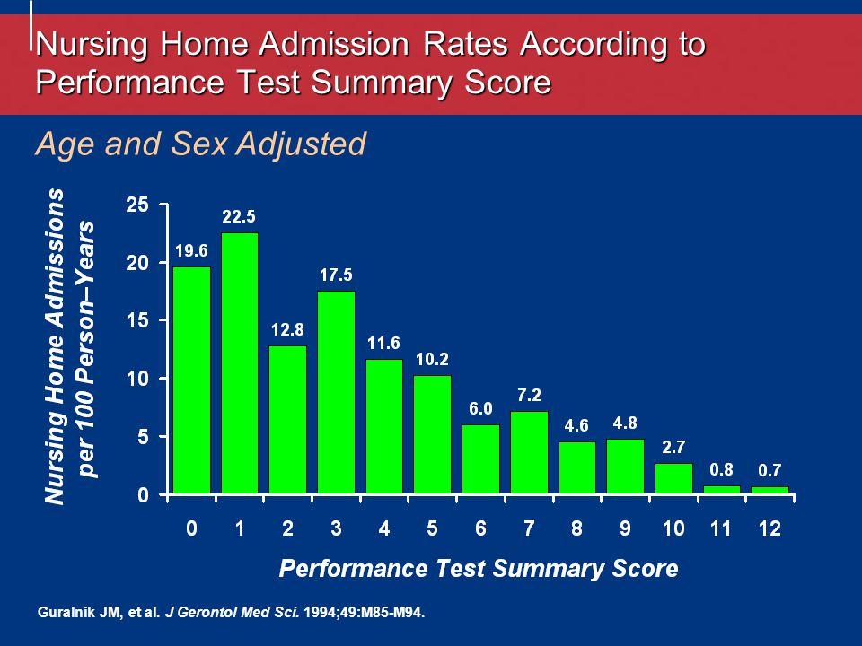 Age and Sex Adjusted Guralnik JM, et al. J Gerontol Med Sci.