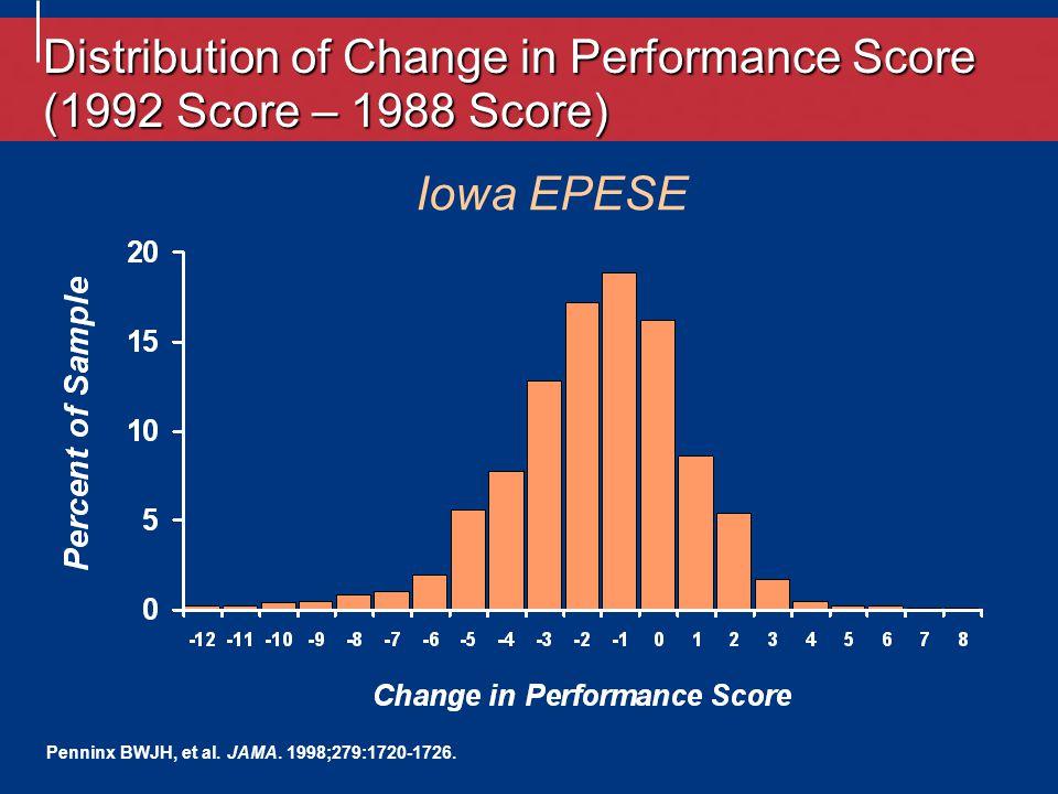 Iowa EPESE Penninx BWJH, et al. JAMA. 1998;279:1720-1726.