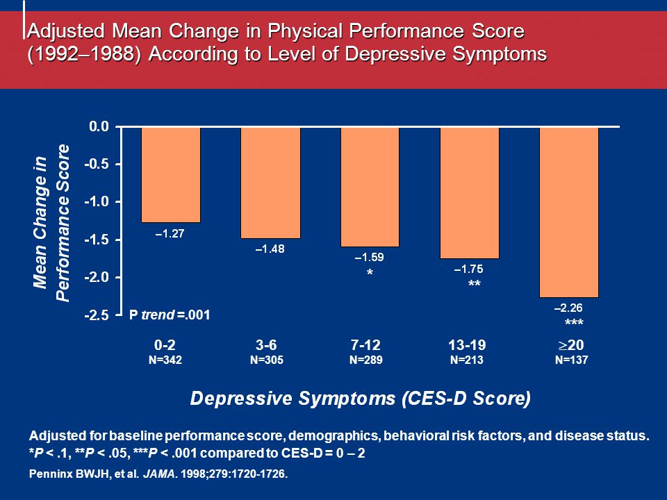 Adjusted Mean Change in Physical Performance Score (1992–1988) According to Level of Depressive Symptoms 0-2 N=342 3-6 N=305 7-12 N=289 13-19 N=213  20 N=137 Adjusted for baseline performance score, demographics, behavioral risk factors, and disease status.