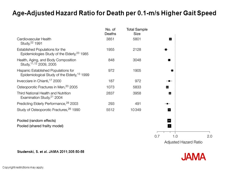 Age-Adjusted Hazard Ratio for Death per 0.1-m/s Higher Gait Speed Studenski, S.