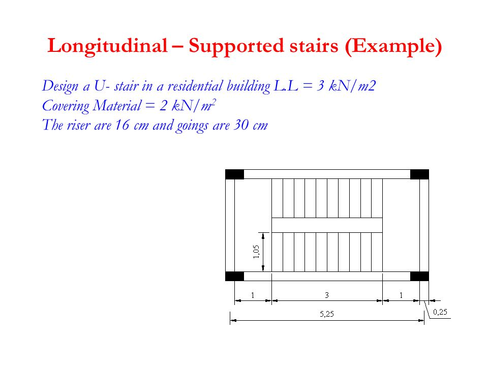 Design a U- stair in a residential building L.L = 3 kN/m2 Covering Material = 2 kN/m 2 The riser are 16 cm and goings are 30 cm Longitudinal – Supported stairs (Example)