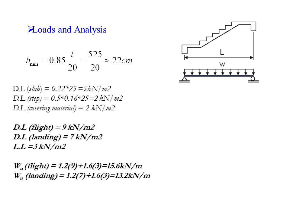  Loads and Analysis D.L (slab) = 0.22*25 =5kN/m2 D.L (step) = 0.5*0.16*25=2 kN/m2 D.L (covering material) = 2 kN/m2 D.L (flight) = 9 kN/m2 D.L (landing) = 7 kN/m2 L.L =3 kN/m2 W u (flight) = 1.2(9)+1.6(3)=15.6kN/m W u (landing) = 1.2(7)+1.6(3)=13.2kN/m