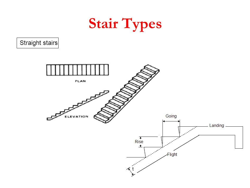 Stair Types Straight stairs