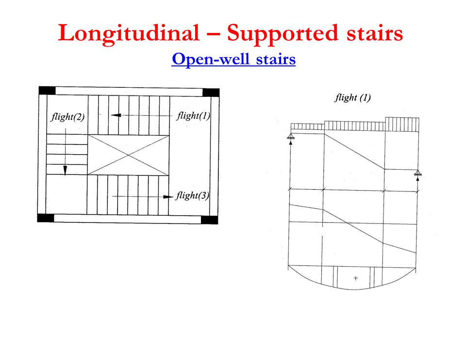 Longitudinal – Supported stairs Open-well stairs