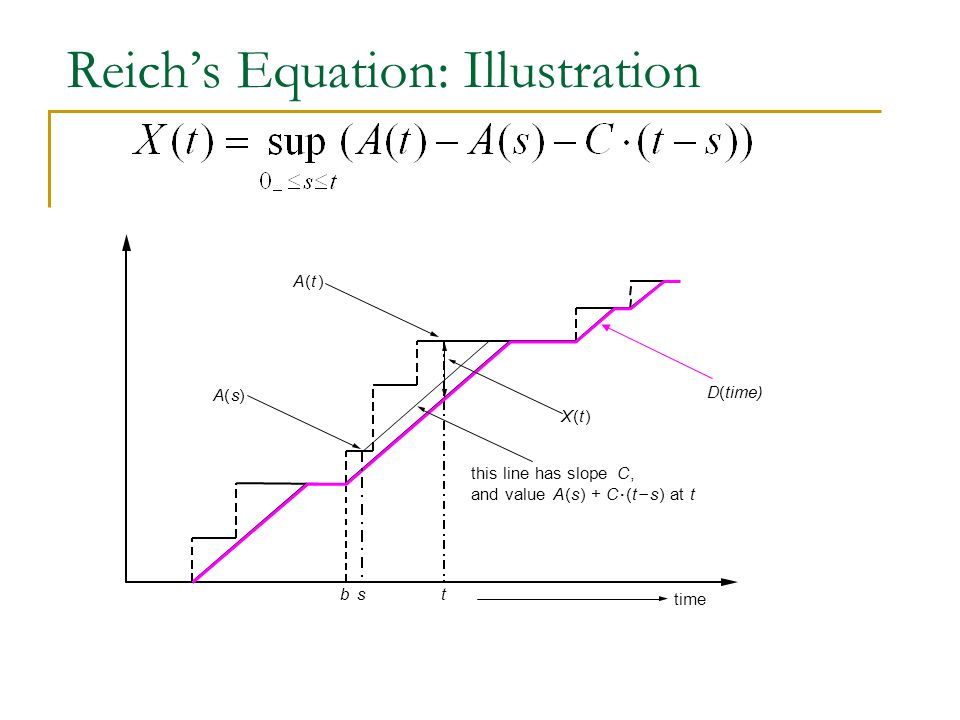 Reich's Equation: Illustration t A(t) X(t) A(s) time b this line has slopeC, and valueA(s) +C.