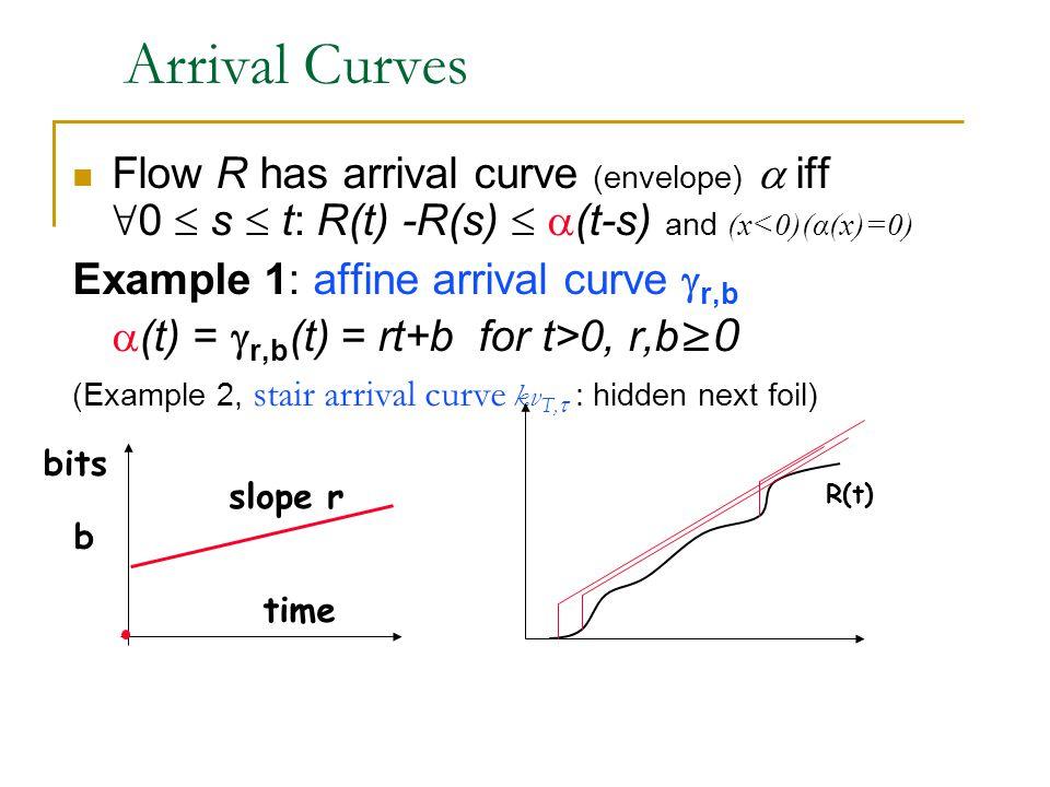 Arrival Curves Flow R has arrival curve (envelope)  iff ∀ 0  s  t:  R(t) -R(s)   (t-s) and (x<0)(α(x)=0) Example 1: affine arrival curve  r,b