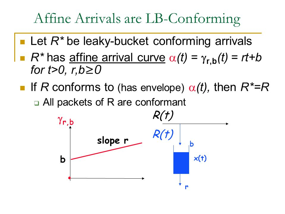 Affine Arrivals are LB-Conforming Let R* be leaky-bucket conforming arrivals R* has affine arrival curve  (t) =  r,b (t) = rt+b for t>0, r,b≥0 If R conforms to (has envelope)  (t), then R*=R  All packets of R are conformant R(t)  r,b r x(t) b R(t) slope r b
