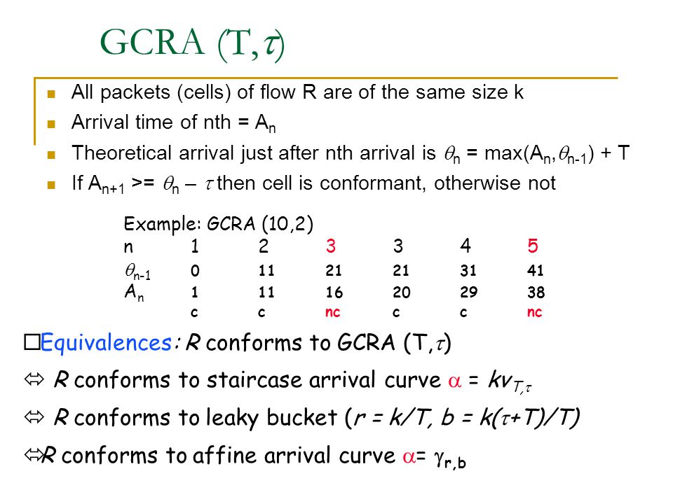GCRA (T,  ) All packets (cells) of flow R are of the same size k Arrival time of nth = A n Theoretical arrival just after nth arrival is  n = max(A n,  n-1 ) + T If A n+1 >=  n –  then cell is conformant, otherwise not Example: GCRA (10,2) n123345  n-1 01121213141 A n 11116202938 ccncccnc  Equivalences: R conforms to  GCRA (T,  )  R conforms to staircase arrival curve  = kv T,   R conforms to  leaky bucket (r = k/T, b = k(  +T)/T)  R conforms to  affine arrival curve  =  r,b