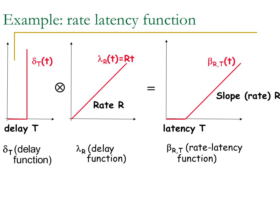 Example: rate latency function  T (delay function)  R,T (rate-latency function) latency T  R,T (t) Slope (rate) R  delay T  T (t)  R (t)=Rt Rate R R (delay function)