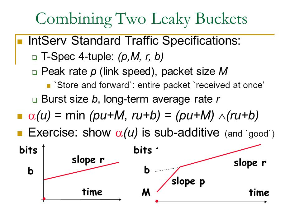 Combining Two Leaky Buckets time bits b M slope r slope p time bits b slope r IntServ Standard Traffic Specifications:  T-Spec 4-tuple: (p,M, r, b)  Peak rate p (link speed), packet size M `Store and forward`: entire packet `received at once'  Burst size b, long-term average rate r  (u) = min (pu+M, ru+b) = (pu+M)  (ru+b) Exercise: show  (u) is sub-additive (and `good`)