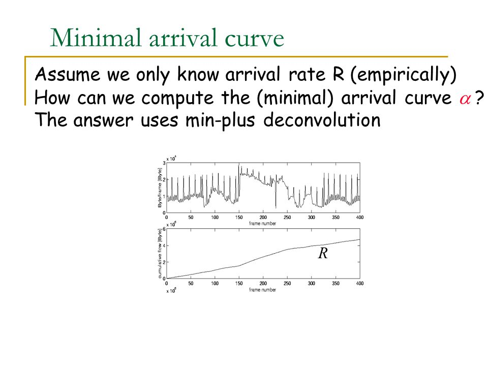 Minimal arrival curve Assume we only know arrival rate R (empirically) How can we compute the (minimal) arrival curve  .