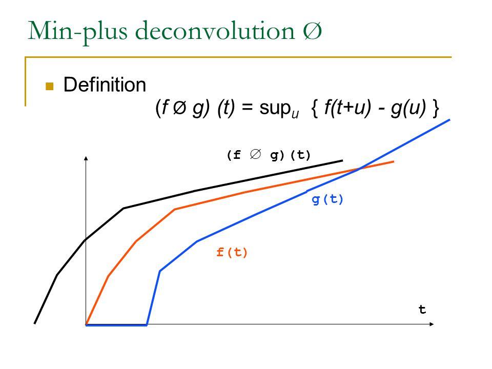 Min-plus deconvolution Ø Definition (f Ø g) (t) = sup u { f(t+u) - g(u) } t f(t) g(t) (f  g)(t)