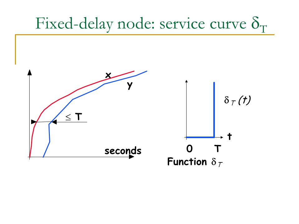Fixed-delay node: service curve  T seconds  T x y 0 T  T (t) Function  T t