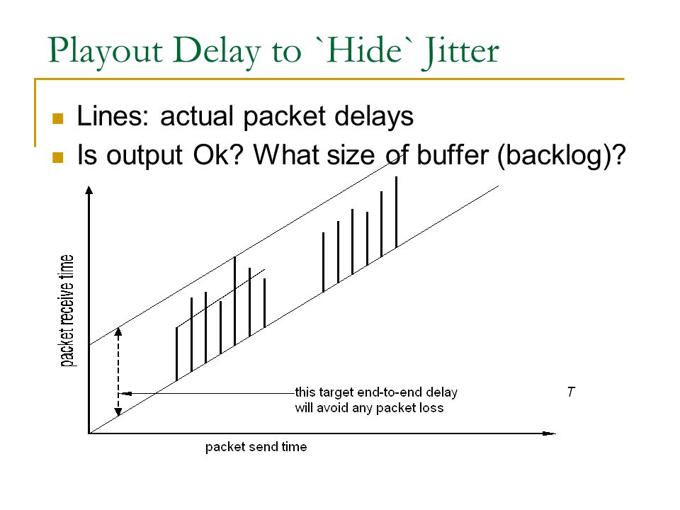 Playout Delay to `Hide` Jitter Lines: actual packet delays Is output Ok.