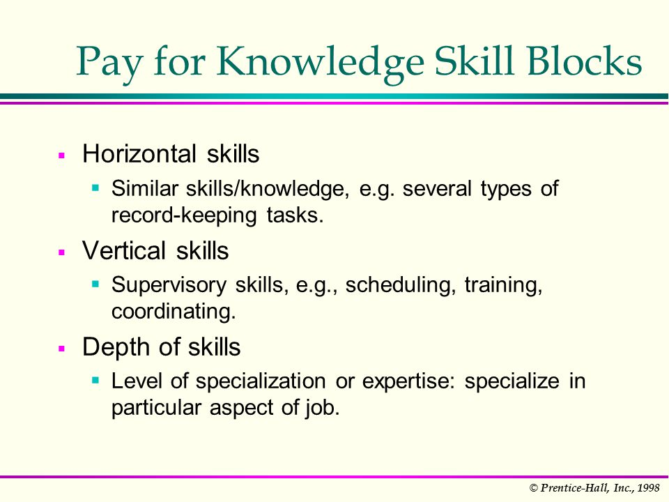 © Prentice-Hall, Inc., 1998 Pay for Knowledge Skill Blocks  Horizontal skills  Similar skills/knowledge, e.g.