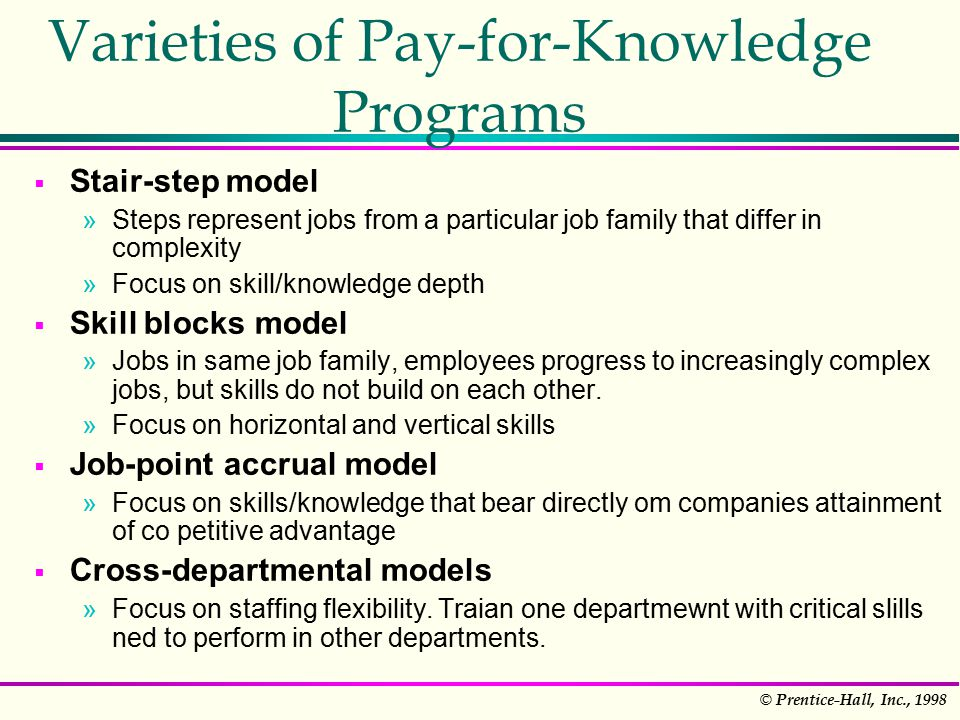 © Prentice-Hall, Inc., 1998 Varieties of Pay-for-Knowledge Programs  Stair-step model »Steps represent jobs from a particular job family that differ in complexity »Focus on skill/knowledge depth  Skill blocks model »Jobs in same job family, employees progress to increasingly complex jobs, but skills do not build on each other.