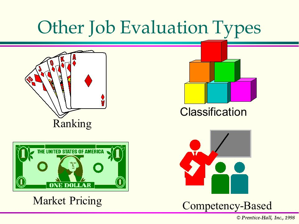 © Prentice-Hall, Inc., 1998 Other Job Evaluation Types Classification Ranking Market Pricing Competency-Based