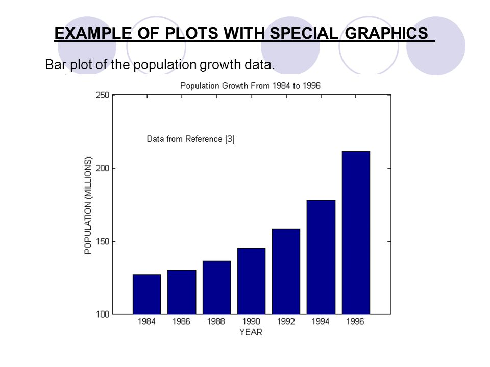 EXAMPLE OF PLOTS WITH SPECIAL GRAPHICS Bar plot of the population growth data.