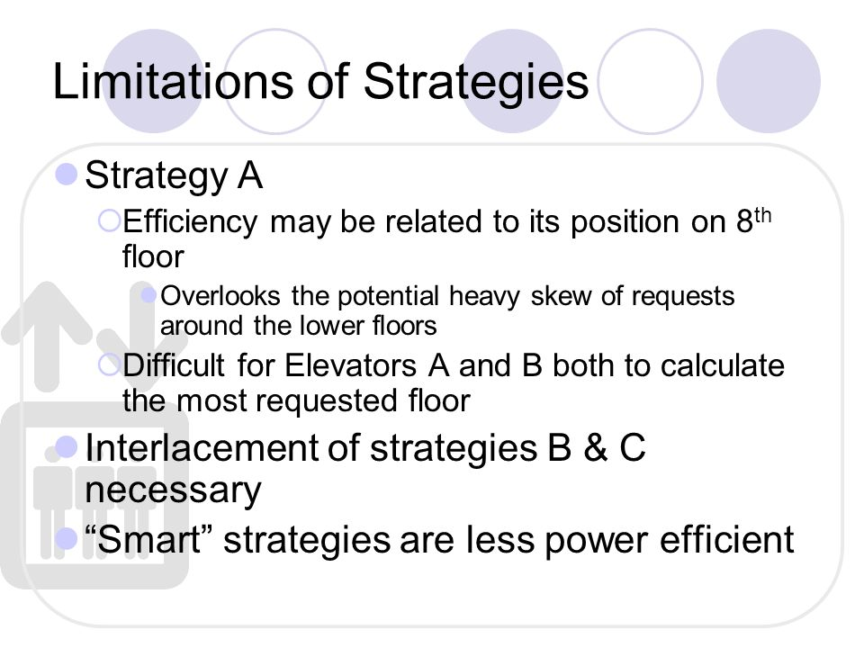 Limitations of Strategies Strategy A  Efficiency may be related to its position on 8 th floor Overlooks the potential heavy skew of requests around the lower floors  Difficult for Elevators A and B both to calculate the most requested floor Interlacement of strategies B & C necessary Smart strategies are less power efficient