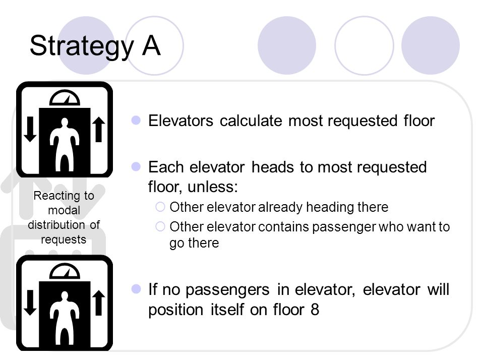 Strategy B If no passenger in elevator, it waits and goes to the floor where earliest request is made Otherwise, elevator will head to floors requested in order of passenger entry into elevator If elevator passes a floor where current passenger has requested to get off, elevator stops and picks up new passengers on direction of travel External requests in FIFO manner